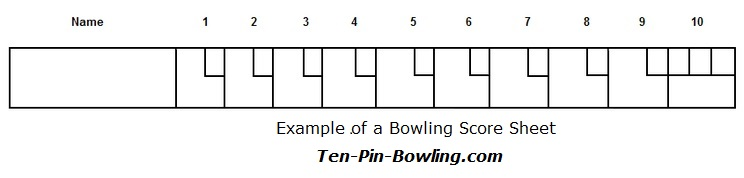 How To Score Bowling Ten Pin Bowling Score Calculator